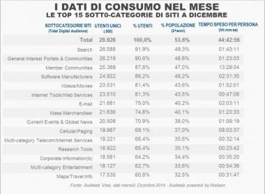 dati-consumo-internet