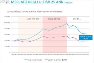 mercato-negli-ultimi-25-anni